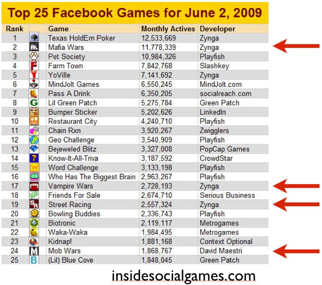 Top 25 Facebook Games for June 2009 from insidesocialgames