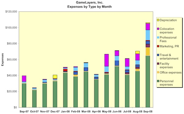Operating Expenses Graphy for 2007 2008