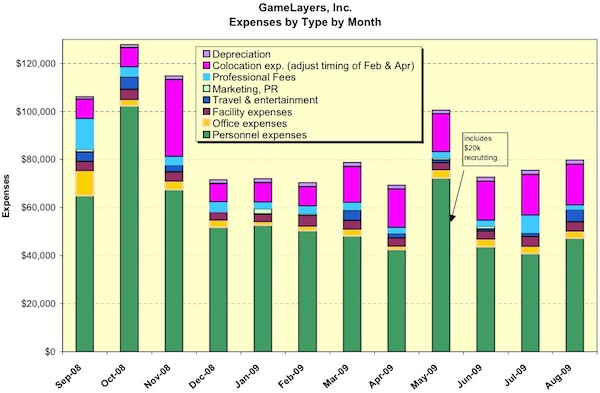 Operating Expenses, Month by Month